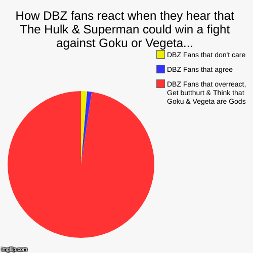 How DBZ fans react when they hear that The Hulk & Superman could win a fight against Goku or Vegeta... | DBZ Fans that overreact, Get butthu | image tagged in pie charts,dbz,dbz meme,superman,the hulk,butthurt | made w/ Imgflip pie chart maker