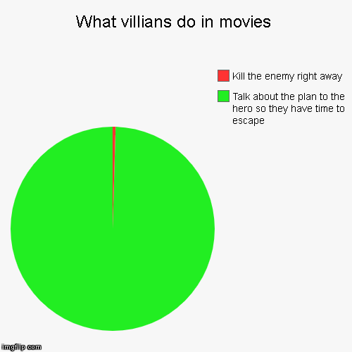 What villians do in movies | Talk about the plan to the hero so they have time to escape, Kill the enemy right away | image tagged in funny,pie charts | made w/ Imgflip pie chart maker