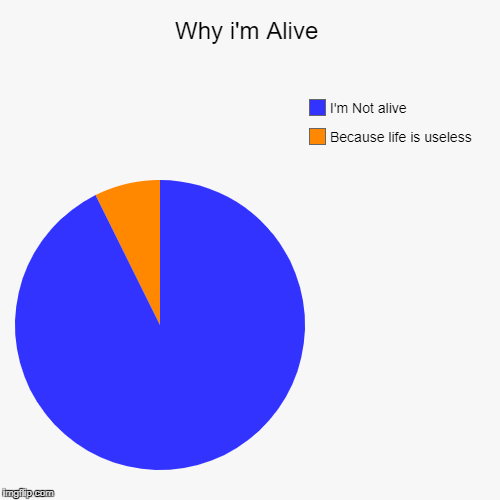 Why i'm Alive | Because life is useless, I'm Not alive | image tagged in funny,pie charts | made w/ Imgflip pie chart maker