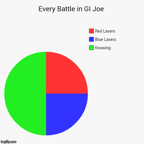 The Battle | Every Battle in GI Joe | Knowing, Blue Lasers, Red Lasers | image tagged in funny,pie charts,gi joe,cobra | made w/ Imgflip pie chart maker