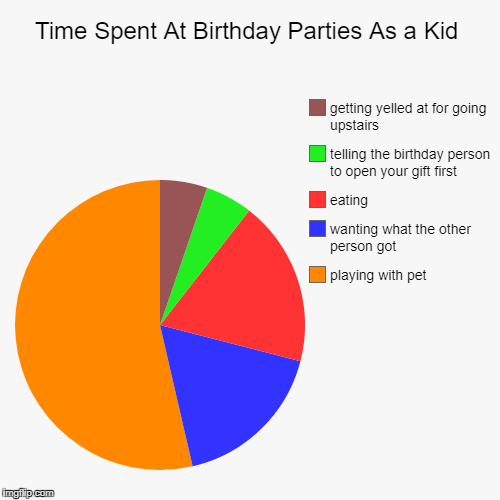 Time Spent At Birthday Parties As a Kid | playing with pet, wanting what the other person got, eating, telling the birthday person to open y | image tagged in funny,pie charts | made w/ Imgflip pie chart maker