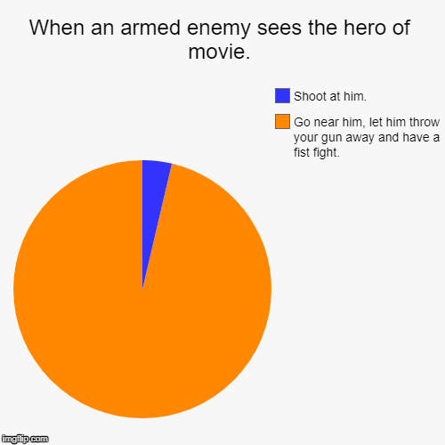 When an armed enemy sees the hero of movie. | Go near him, let him throw your gun away and have a fist fight., Shoot at him. | image tagged in funny,pie charts | made w/ Imgflip pie chart maker