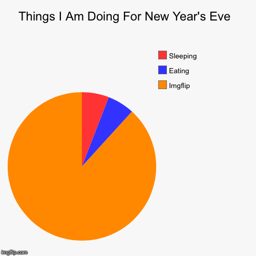 Things I Am Doing For New Year's Eve  | Imgflip , Eating , Sleeping | image tagged in funny,pie charts | made w/ Imgflip pie chart maker