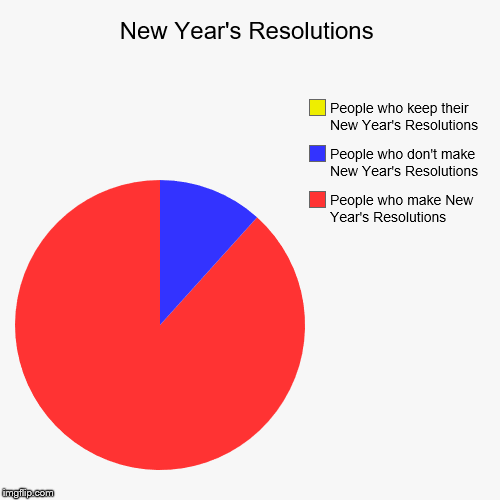 Which one are you? | New Year's Resolutions | People who make New Year's Resolutions, People who don't make New Year's Resolutions, People who keep their New Yea | image tagged in funny,pie charts,new years,new years resolutions | made w/ Imgflip pie chart maker