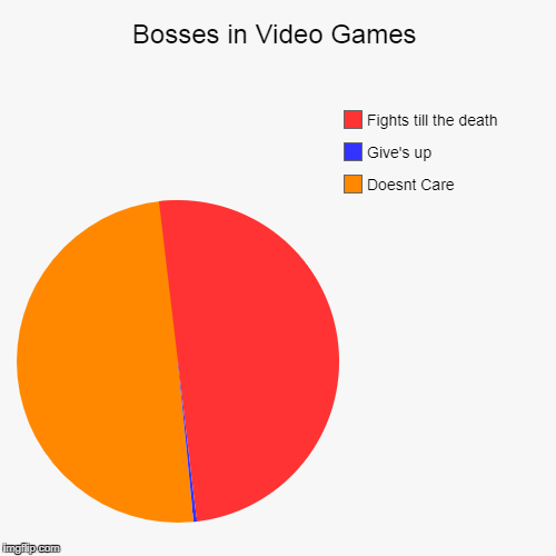 Bosses in Video Games | Doesnt Care, Give's up, Fights till the death | image tagged in funny,pie charts | made w/ Imgflip pie chart maker