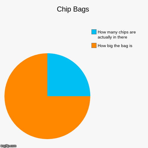 Chip Bags | How big the bag is, How many chips are actually in there | image tagged in funny,pie charts | made w/ Imgflip pie chart maker