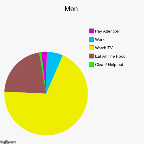 Men | Clean/ Help out, Eat All The Food, Watch TV, Work, Pay Attention | image tagged in funny,pie charts | made w/ Imgflip pie chart maker