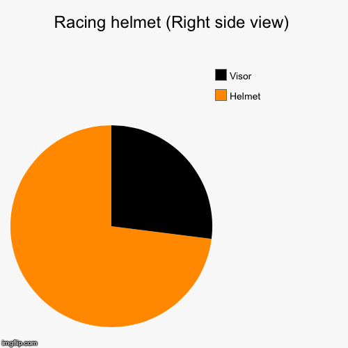 Racing helmet (Right side view) | Helmet, Visor | image tagged in funny,pie charts | made w/ Imgflip pie chart maker