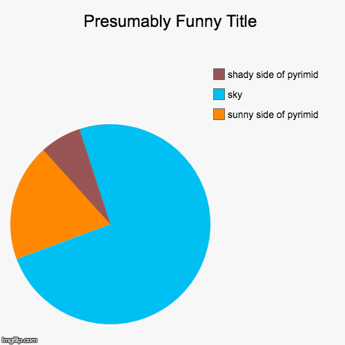 sunny side of pyrimid, sky, shady side of pyrimid | image tagged in funny,pie charts | made w/ Imgflip chart maker