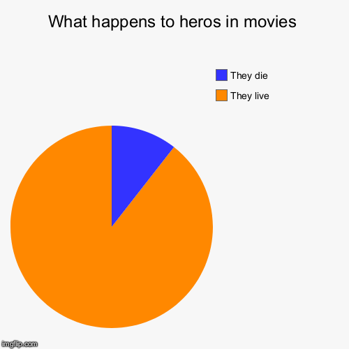 What Happens To Heros In Movies | What happens to heros in movies | They live, They die | image tagged in pie charts,heroes,movies | made w/ Imgflip chart maker