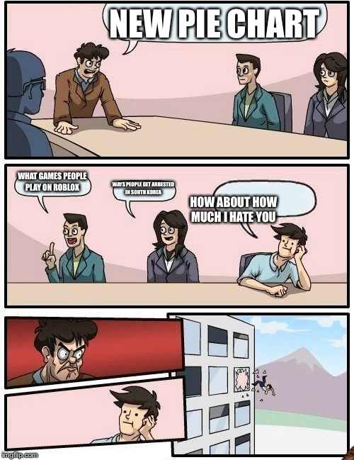 Boardroom Meeting Suggestion Meme | NEW PIE CHART WHAT GAMES PEOPLE PLAY ON ROBLOX WAYS PEOPLE GET ARRESTED IN SOUTH KOREA HOW ABOUT HOW MUCH I HATE YOU | image tagged in memes,boardroom meeting suggestion,scumbag | made w/ Imgflip meme maker