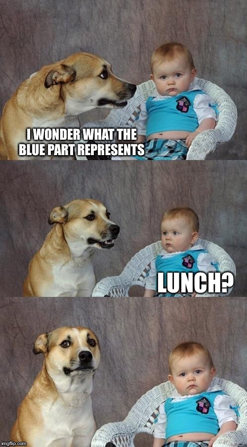 I WONDER WHAT THE BLUE PART REPRESENTS LUNCH? | made w/ Imgflip meme maker