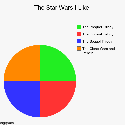 The Star Wars I Like | The Clone Wars and Rebels, The Sequel Trilogy, The Original Trilogy, The Prequel Trilogy | image tagged in funny,pie charts | made w/ Imgflip pie chart maker
