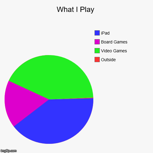 What I Play | Outside, Video Games, Board Games, iPad | image tagged in funny,pie charts | made w/ Imgflip chart maker