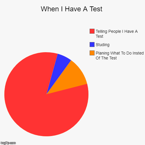 When I Have A Test | Planing What To Do Insted Of The Test, Studing, Telling People I Have A Test | image tagged in funny,pie charts | made w/ Imgflip pie chart maker