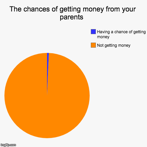 The chances of getting money from your parents  | Not getting money , Having a chance of getting money | image tagged in funny,pie charts | made w/ Imgflip pie chart maker