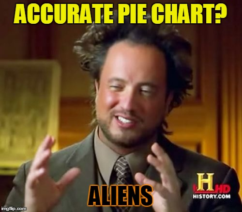 Ancient Aliens Meme | ACCURATE PIE CHART? ALIENS | image tagged in memes,ancient aliens | made w/ Imgflip meme maker