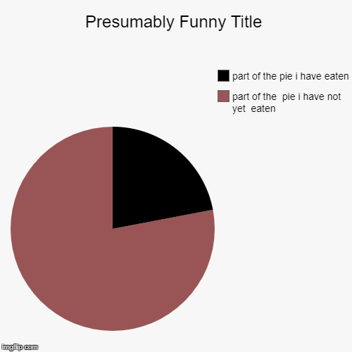 part of the  pie i have not yet  eaten, part of the pie i have eaten | image tagged in funny,pie charts | made w/ Imgflip pie chart maker