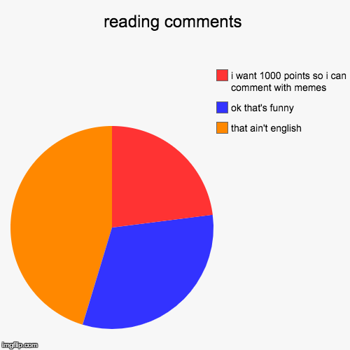 reading comments | that ain't english, ok that's funny, i want 1000 points so i can comment with memes | image tagged in funny,pie charts | made w/ Imgflip pie chart maker