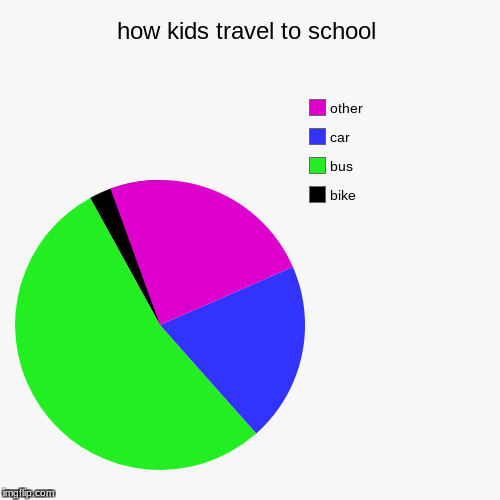how kids travel to school | bike, bus, car, other | image tagged in funny,pie charts | made w/ Imgflip pie chart maker