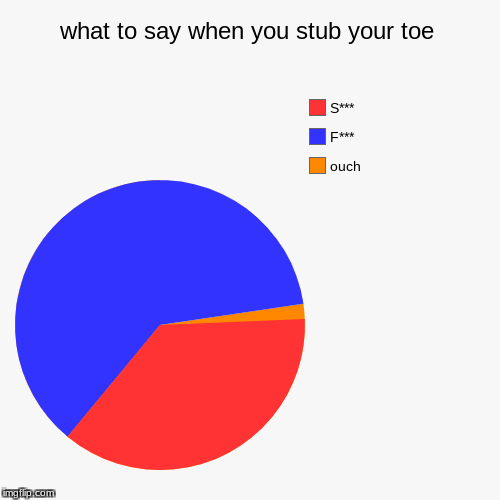 what to say when you stub your toe | ouch, F***, S*** | image tagged in funny,pie charts | made w/ Imgflip chart maker