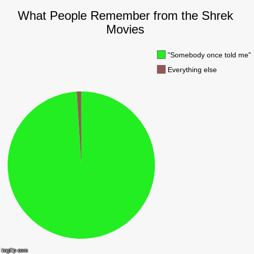 "You forgot something.... | What People Remember from the Shrek Movies | Everything else, ""Somebody once told me"" 