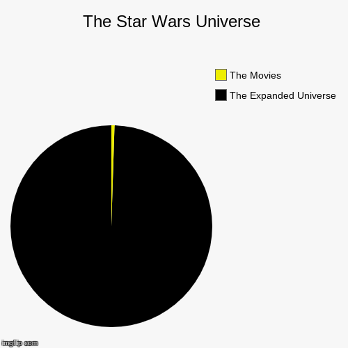 The movies are just the tip of the iceberg | The Star Wars Universe | The Expanded Universe, The Movies | image tagged in funny,pie charts | made w/ Imgflip chart maker
