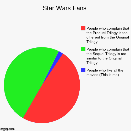 I'm like the only one | Star Wars Fans | People who like all the movies (This is me), People who complain that the Sequel Trilogy is too similar to the Original Tri | image tagged in funny,pie charts | made w/ Imgflip pie chart maker