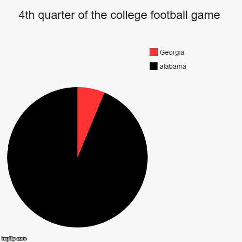 4th quarter of the college football game | alabama, Georgia | image tagged in funny,pie charts | made w/ Imgflip pie chart maker