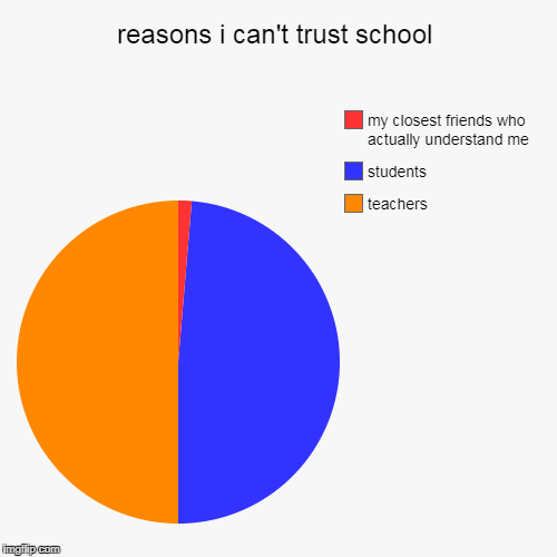 reasons i can't trust school | teachers, students, my closest friends who actually understand me | image tagged in funny,pie charts | made w/ Imgflip pie chart maker