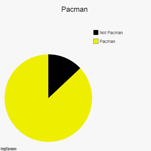 Pacman | Pacman, Not Pacman | image tagged in funny,pie charts | made w/ Imgflip pie chart maker