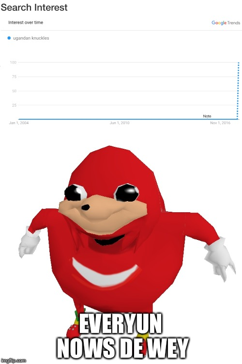 Wow. Just Wow. | EVERYUN NOWS DE WEY | image tagged in ugandanknuckles,dewey,memes,funny | made w/ Imgflip meme maker