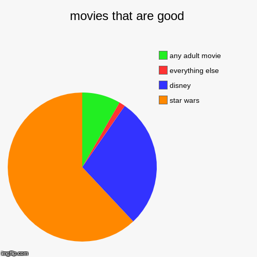 movies that are good | star wars, disney, everything else, any adult movie | image tagged in funny,pie charts | made w/ Imgflip pie chart maker