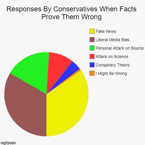 Conservative Response Pie Chart | Responses By Conservatives When Facts Prove Them Wrong | I Might Be Wrong, Conspiracy Theory, Attack on Science, Personal Attack on Source,  | image tagged in funny,pie charts | made w/ Imgflip pie chart maker
