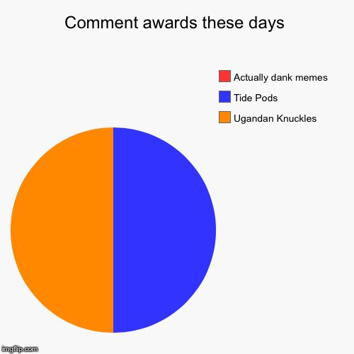 Comment awards these days | Ugandan Knuckles, Tide Pods, Actually dank memes | image tagged in funny,pie charts,comment awards,not dank at all anymore | made w/ Imgflip pie chart maker