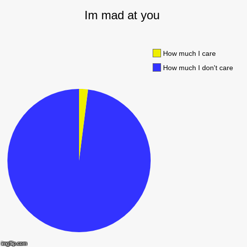 Im mad at you | How much I don't care, How much I care | image tagged in funny,pie charts,meme,i dont care,kys | made w/ Imgflip pie chart maker