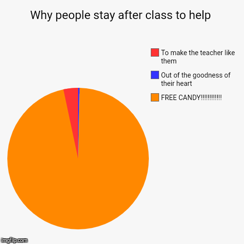Why people stay after class to help | FREE CANDY!!!!!!!!!!!!, Out of the goodness of their heart, To make the teacher like them | image tagged in funny,pie charts | made w/ Imgflip chart maker