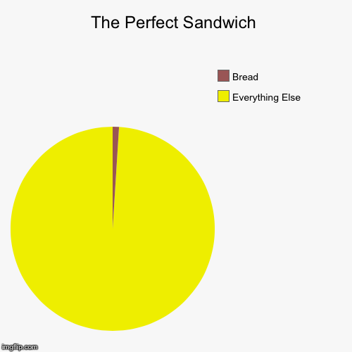 The Perfect Sandwich  | The Perfect Sandwich | Everything Else, Bread | image tagged in funny,pie charts,sandwich | made w/ Imgflip chart maker
