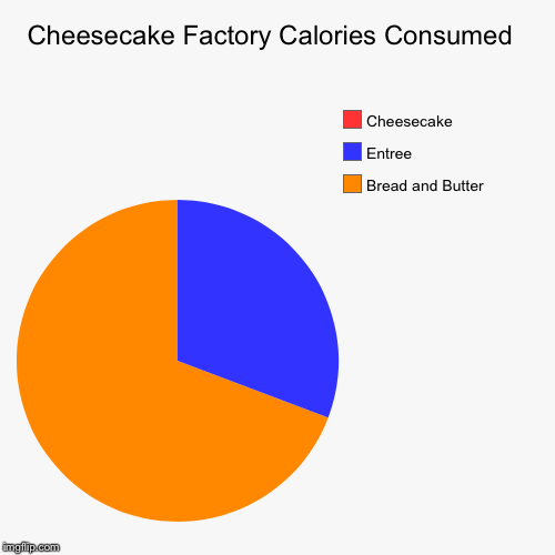 Ate there today for a friends birthday, was too full for cheesecake.  | Cheesecake Factory Calories Consumed  | Bread and Butter , Entree , Cheesecake | image tagged in funny,pie charts,cheesecake | made w/ Imgflip chart maker