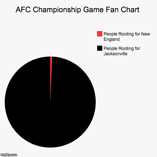 AFC Championship Game Pie Chart | AFC Championship Game Fan Chart | People Rooting for Jacksonville, People Rooting for New England | image tagged in pie charts,new england patriots,jaguar,afc championship game,nfl memes,cheaters | made w/ Imgflip pie chart maker