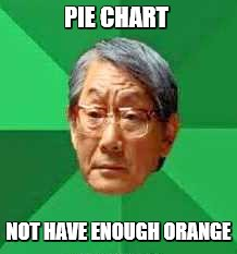 PIE CHART NOT HAVE ENOUGH ORANGE | made w/ Imgflip meme maker