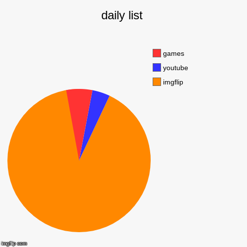 daily list | imgflip, youtube, games | image tagged in funny,pie charts | made w/ Imgflip pie chart maker