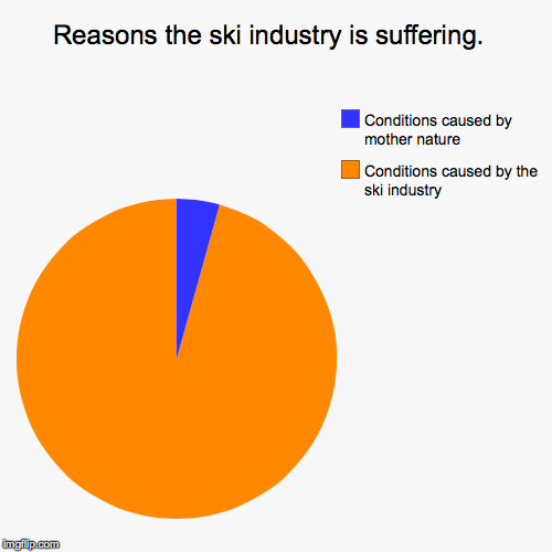 Ski industry | Reasons the ski industry is suffering.  | Conditions caused by the ski industry, Conditions caused by mother nature | image tagged in pie charts,greed,corporate greed,condo,insurance,life insurance | made w/ Imgflip pie chart maker