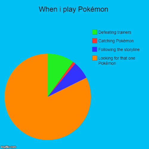 When i play Pokémon | Looking for that one Pokémon, Following the storyline, Catching Pokémon, Defeating trainers | image tagged in funny,pie charts | made w/ Imgflip pie chart maker