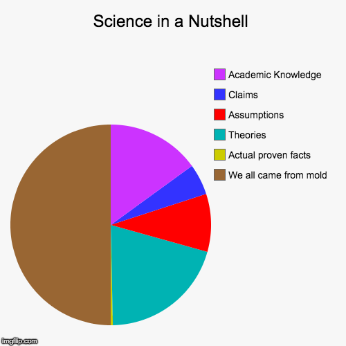 Science in a Nutshell | Science in a Nutshell | We all came from mold, Actual proven facts, Theories, Assumptions, Claims, Academic Knowledge | image tagged in funny,pie charts,science,science pie chart,science in a nutshell | made w/ Imgflip pie chart maker