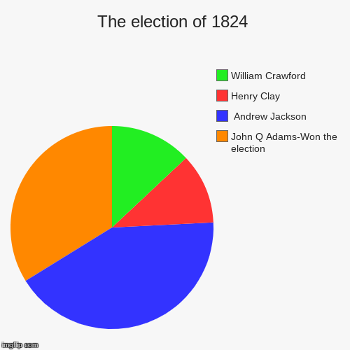 The election of 1824 | John Q Adams-Won the election,  Andrew Jackson, Henry Clay, William Crawford | image tagged in funny,pie charts | made w/ Imgflip pie chart maker