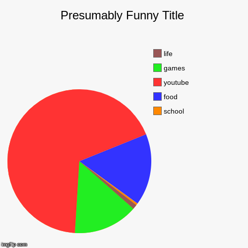 school, food, youtube, games, life | image tagged in funny,pie charts | made w/ Imgflip pie chart maker