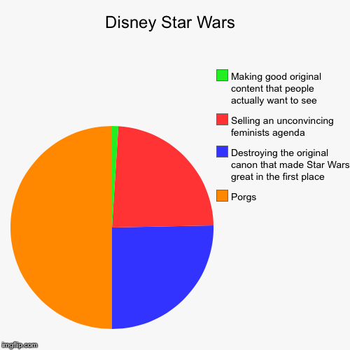 Disney Star Wars  | Porgs, Destroying the original canon that made Star Wars great in the first place, Selling an unconvincing feminists age | image tagged in funny,pie charts | made w/ Imgflip chart maker
