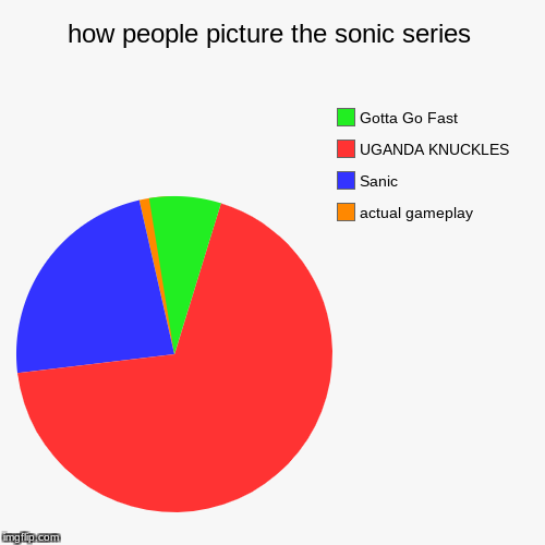 how people picture the sonic series | actual gameplay, Sanic, UGANDA KNUCKLES, Gotta Go Fast | image tagged in funny,pie charts | made w/ Imgflip pie chart maker