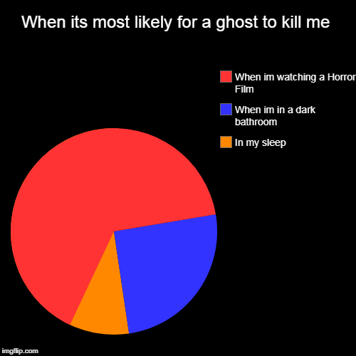 When its most likely for a ghost to kill me | In my sleep, When im in a dark bathroom, When im watching a Horror Film | image tagged in funny,pie charts | made w/ Imgflip pie chart maker